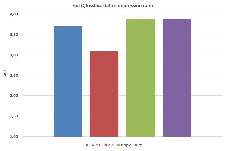 data compression ratio